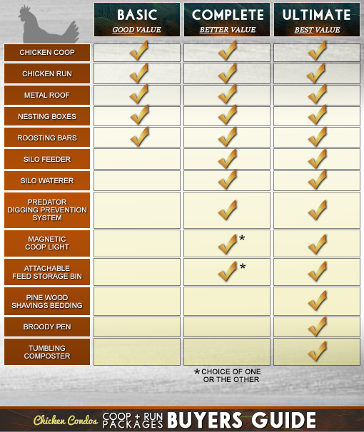 Chicken Condos Chicken Coop Buyers Guide